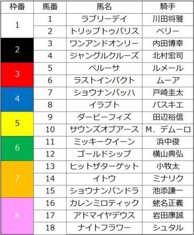 ジャパンカップ2015の枠順