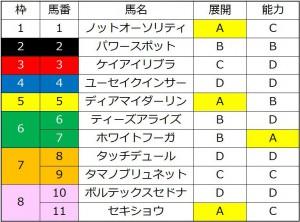 TCK女王盃2016の能力比較表