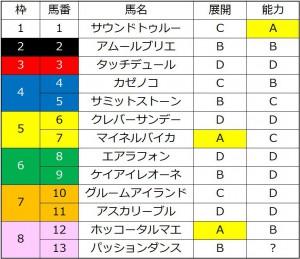 川崎記念2016能力比較表