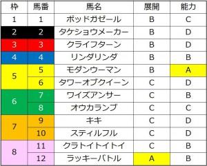 ユングフラウ賞2016能力比較表