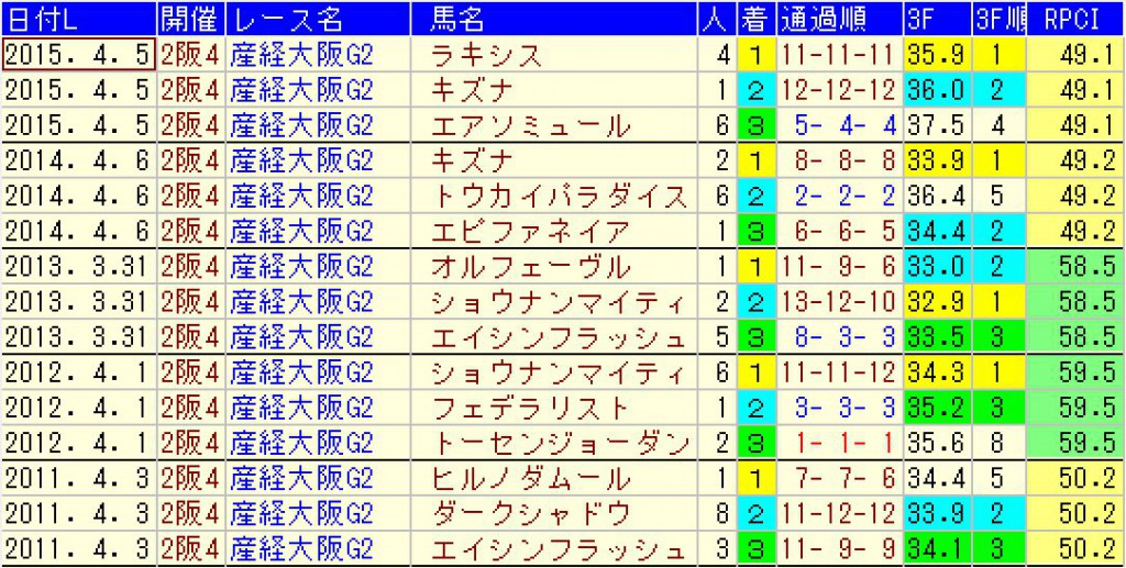 過去5年の大阪杯の結果データ