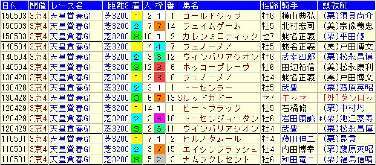 11~15年の天皇賞(春)の結果