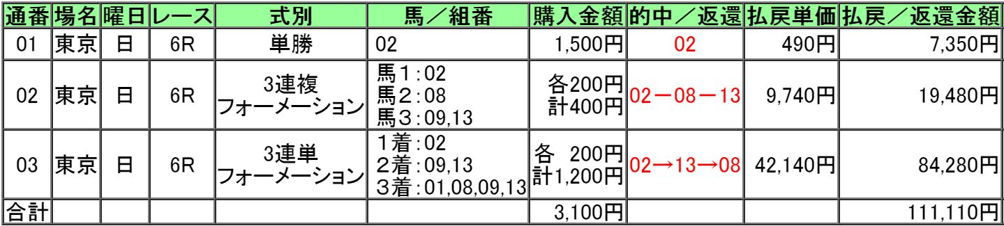 160424東京6レース的中