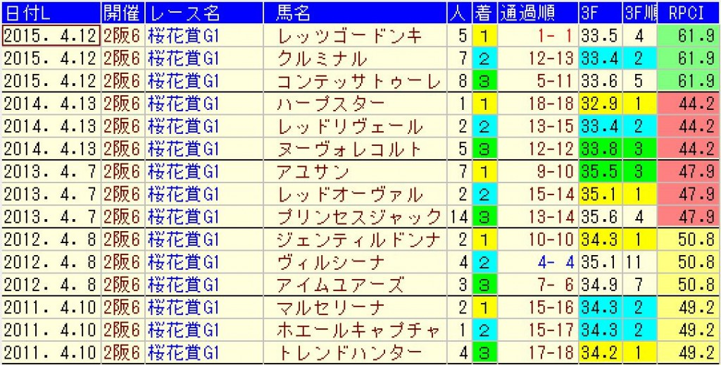 過去5年の桜花賞の結果データ