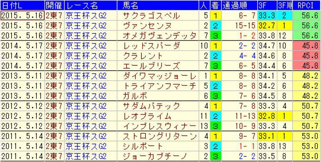 京王杯スプリングカップの結果