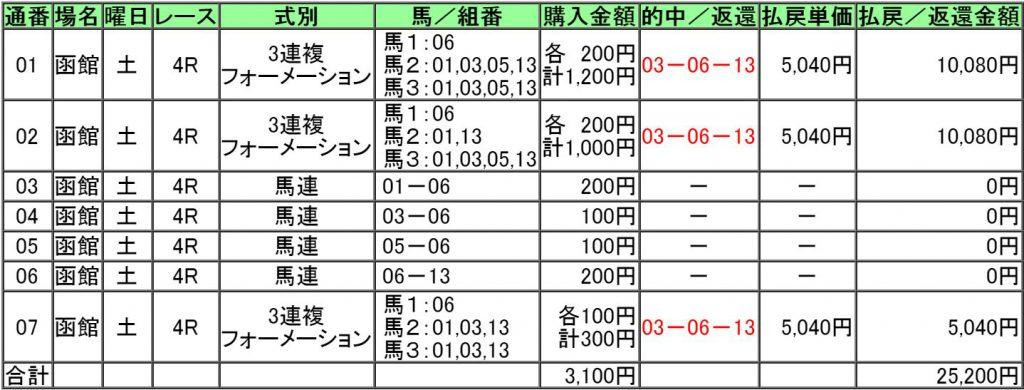 160618函館4レース