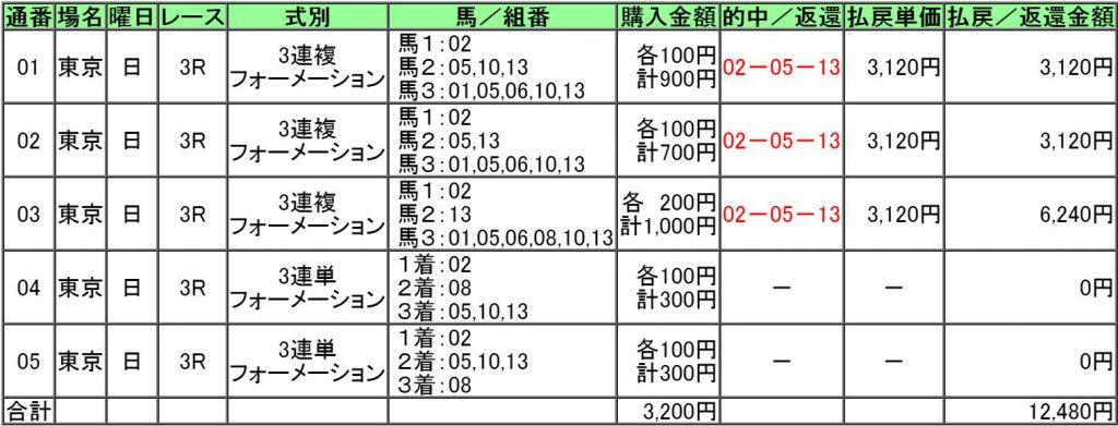 160619東京3レース