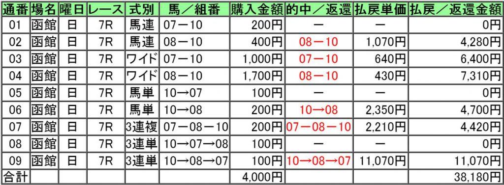 160619函館7レース