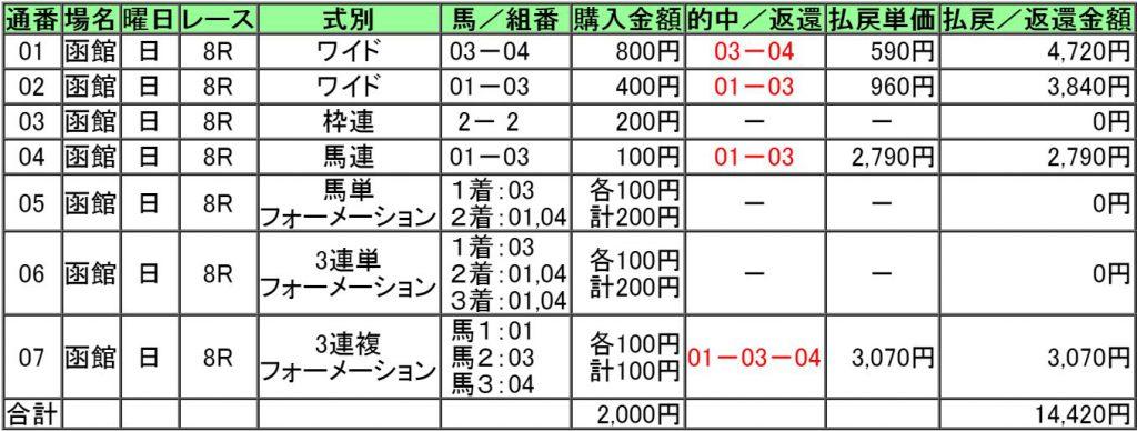 160619函館8レース
