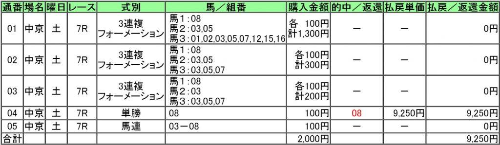 160709中京7レース的中画像