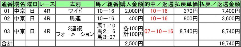 160717函館8レース