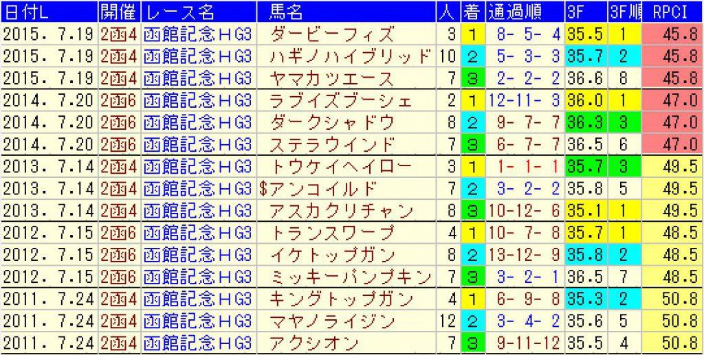 過去5年の函館記念の結果