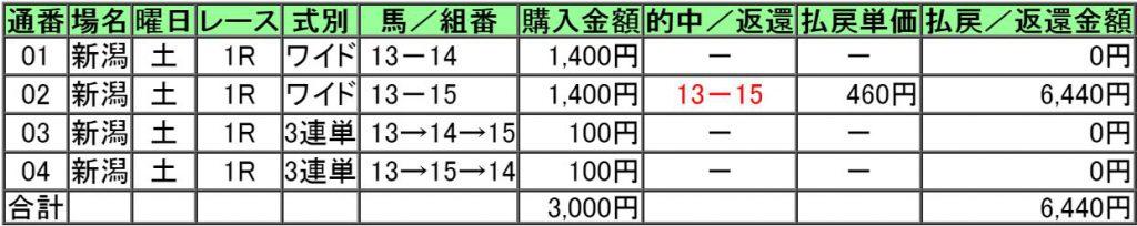 160827新潟1レース的中画像
