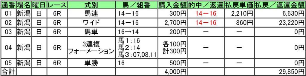 160828新潟6レース的中画像