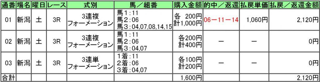 160827新潟3レース購入画像