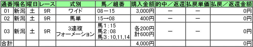 160827新潟9レース購入画像