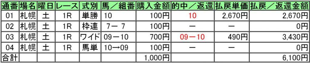 160820札幌1レース的中画像
