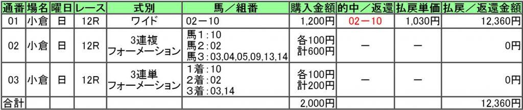 160821小倉12レース的中画像