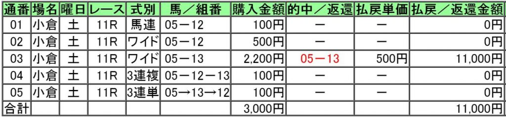 160813小倉11レース的中画像