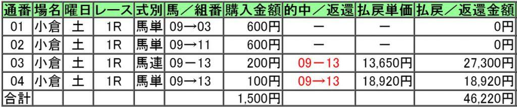 160827小倉1レース的中画像