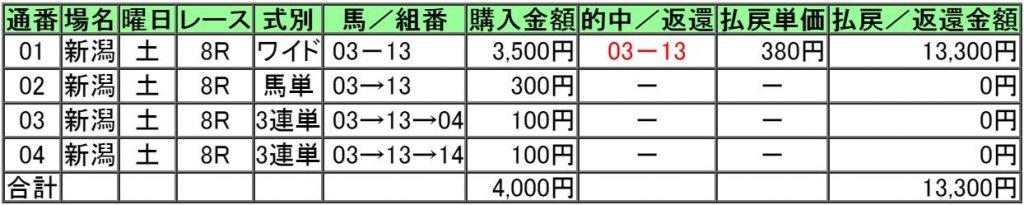 160813新潟8レース的中画像