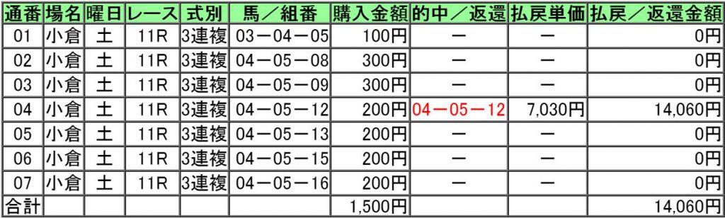 160820小倉11レースTVQ杯的中画像