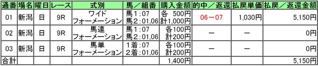 160807新潟9レース