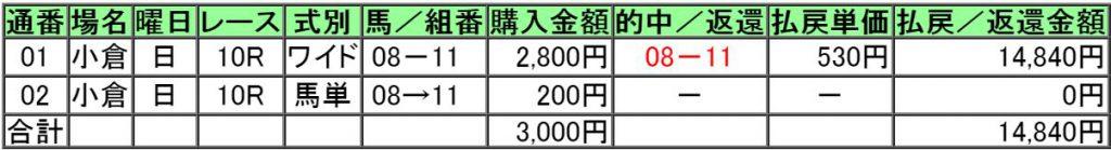 160807小倉10レース