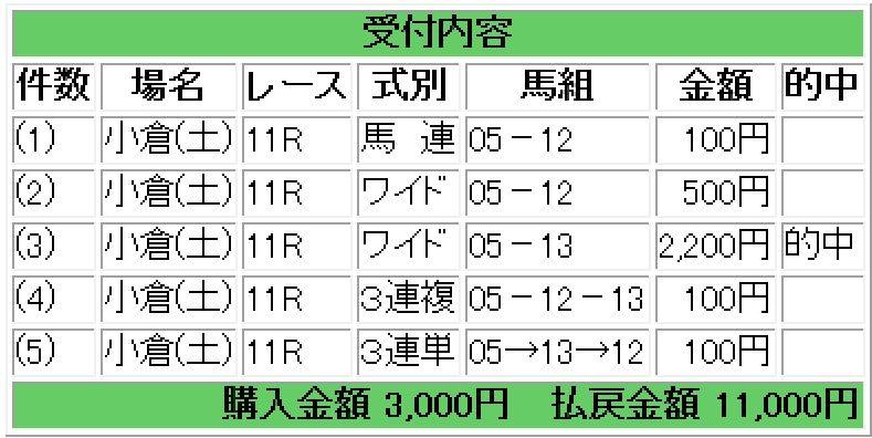 160813小倉11レース的中