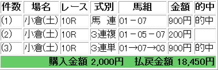 160827小倉10レース的中画像