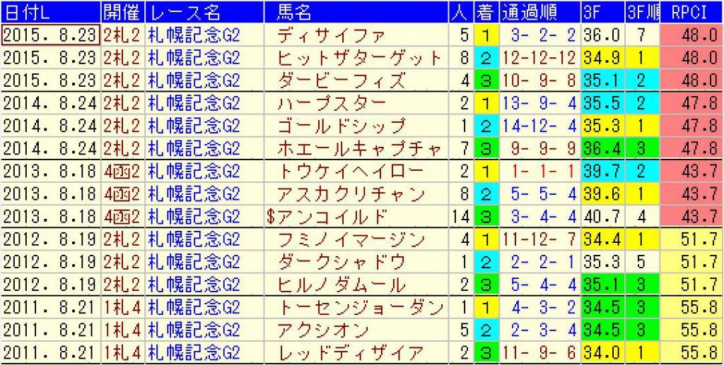 過去5年の札幌記念の結果