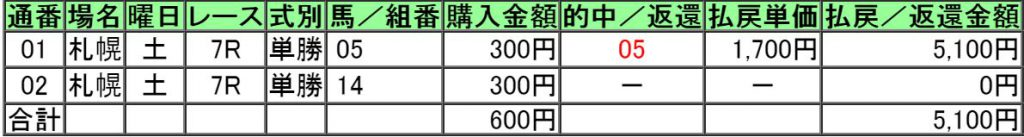 160820札幌7レース的中画像