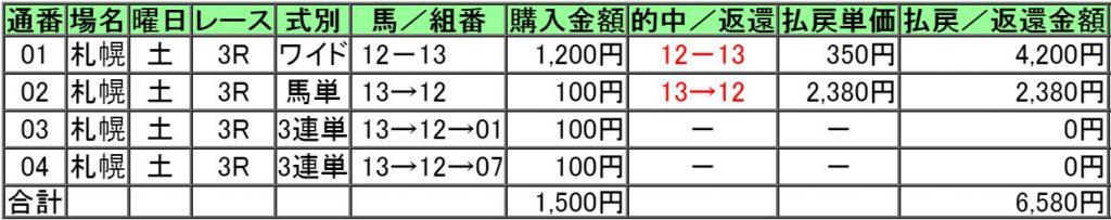 160820札幌3レース的中画像