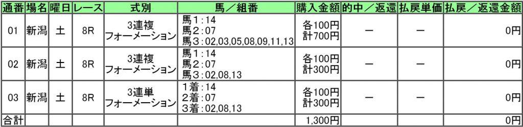 160827新潟8レース購入画像