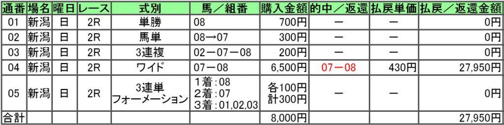 160814新潟2レース的中画像