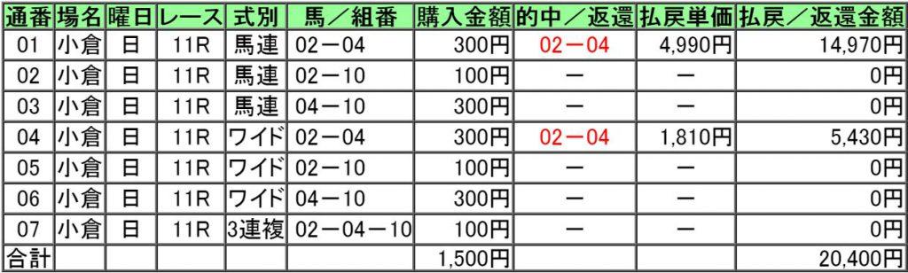160904小倉11レース購入画像