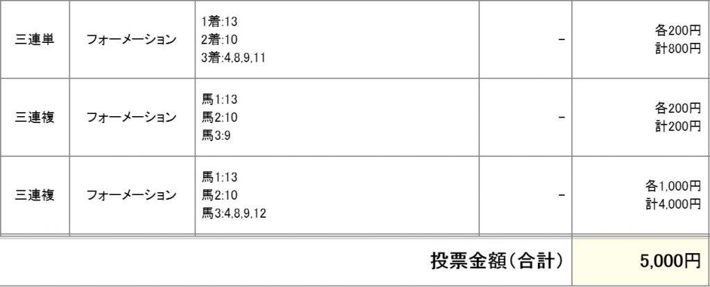 戸塚記念2016購入馬券