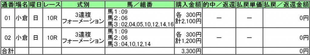 160904小倉10レース購入画像