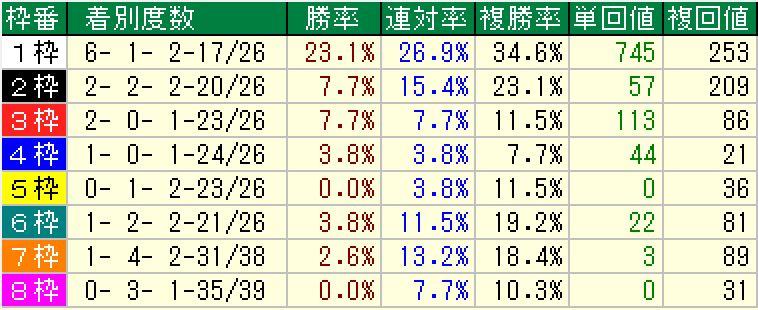 京都長距離G1の枠順別成績(16年10月時点)