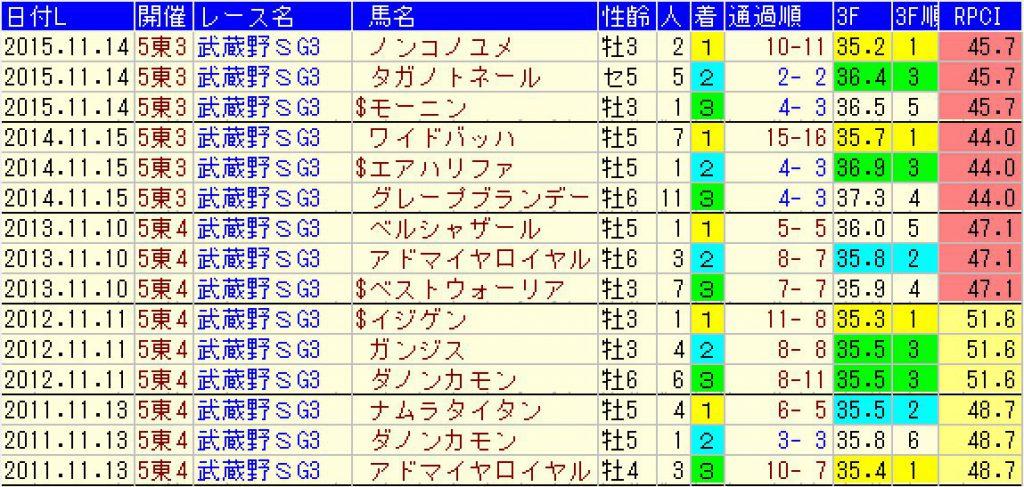 16年過去5年の武蔵野ステークスの結果
