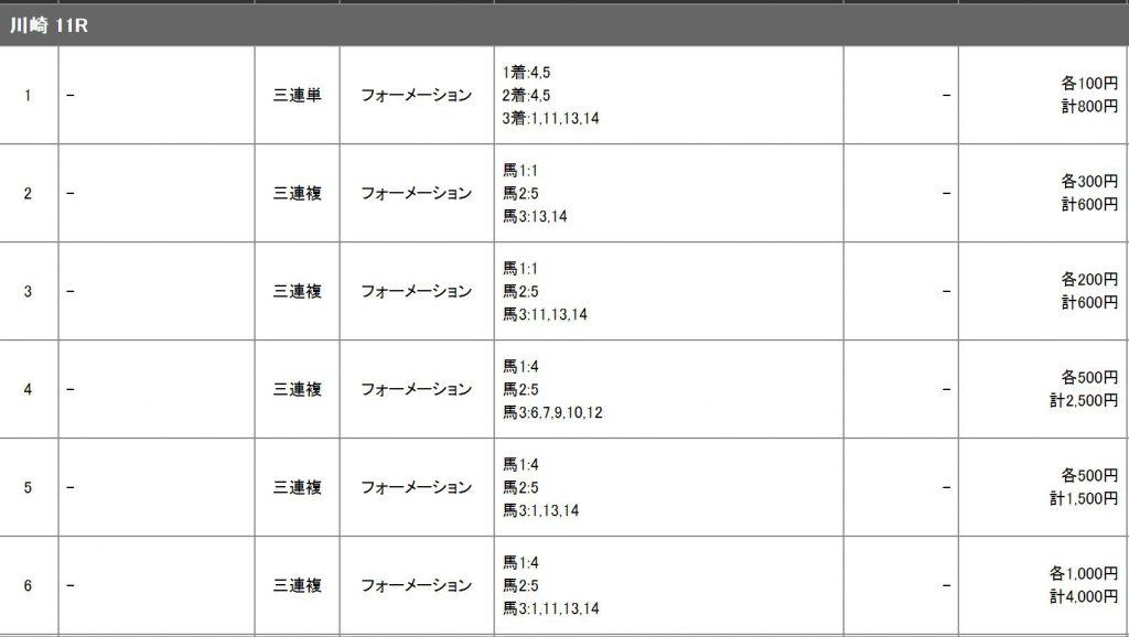 全日本2歳優駿2016の馬券