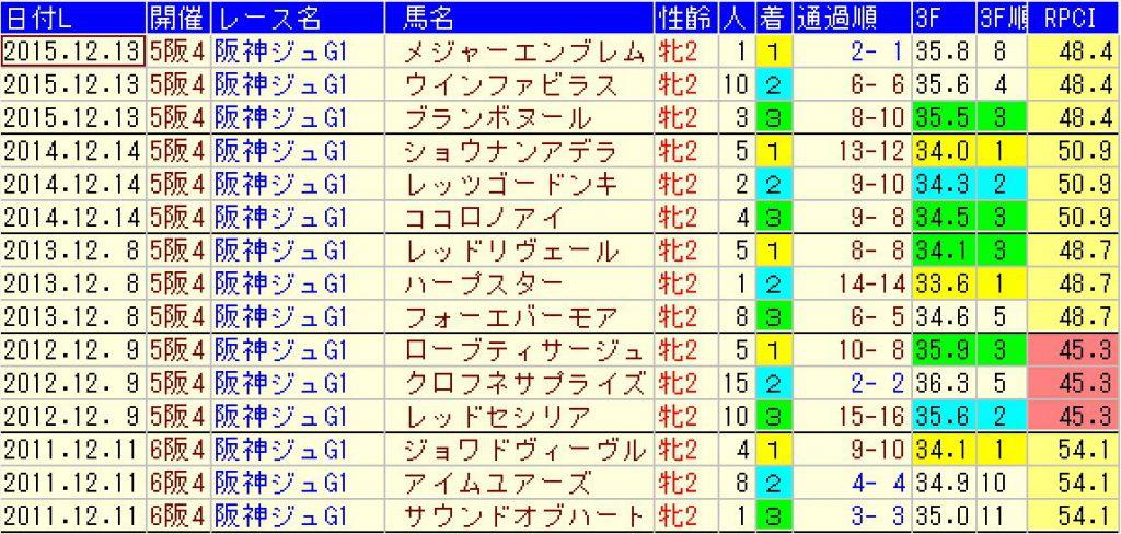 過去5年の阪神ジュベナイルフィリーズの結果(2016年)